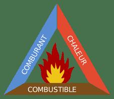 Triangle de feu : risque incendie