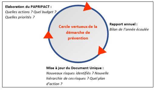 PAPRIPACT 1